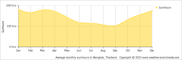 average-sunshine-thailand-bangkok